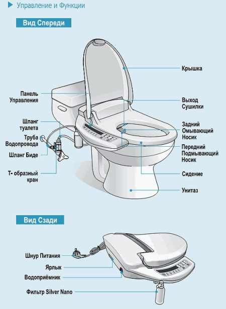 Унитаз биде электронный - все о канализации