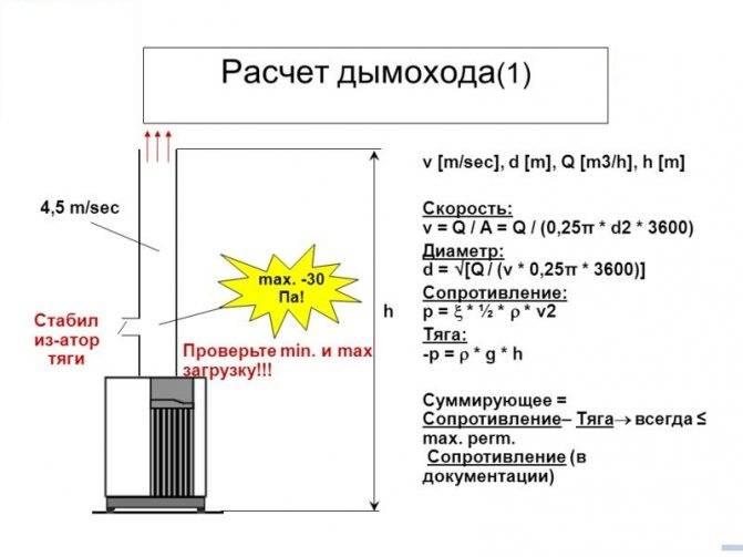 Как рассчитать параметры дымовой трубы