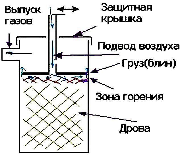 Печь длительного горения бубафоня: устройство, виды,своими руками