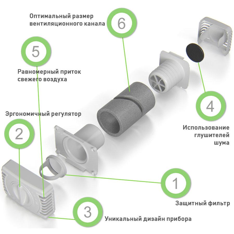 Выбор и монтаж приточного клапана в стену
