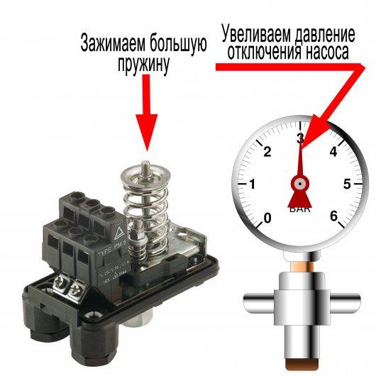 Подключение и регулировка реле давления для насоса: инструктаж по настройке