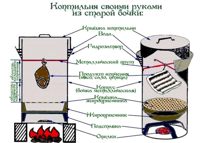Как выбрать коптильню: правила выбора коптильни для дома (дачи) горячего копчения.
