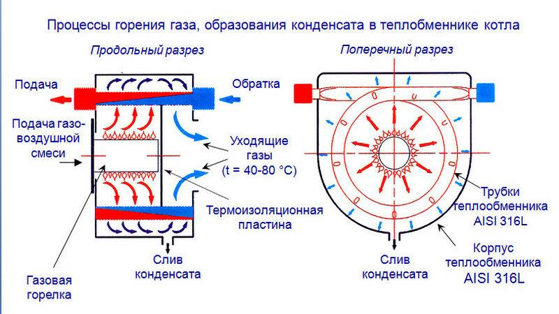 Принцип работы конденсационных газовых котлов отопления и как выбрать
