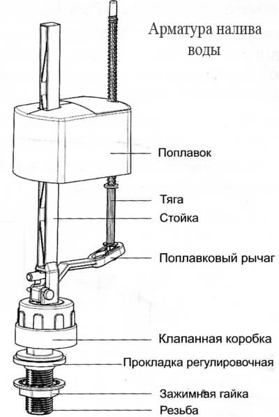 Поплавок для унитаза или поплавковый клапан: цена, как его отрегулировать