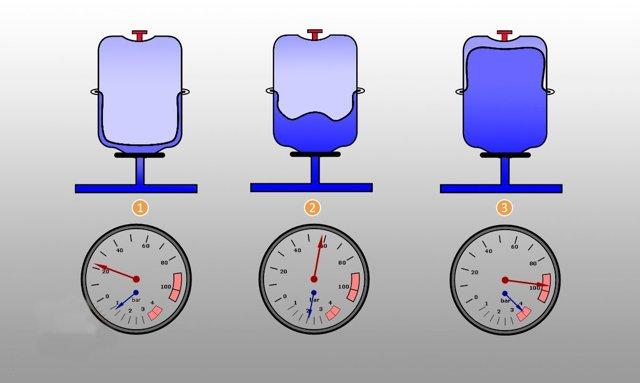 Почему в отопительной системе падает или растет давление