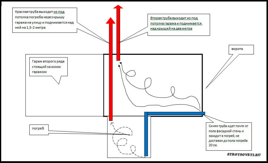 Вытяжка в гараже своими руками: как правильно сделать вентиляцию, принудительную или естественную