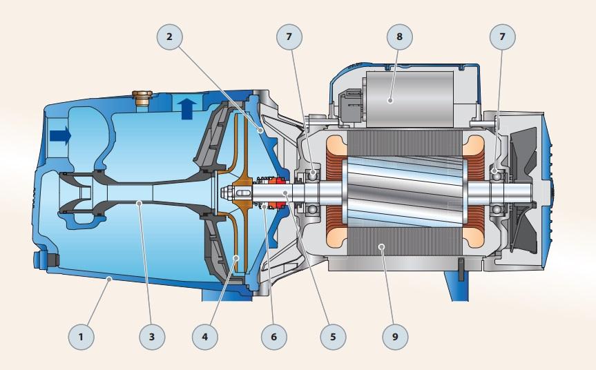 Самовсасывающие насосы без предварительной заливки жидкости. принцип работы