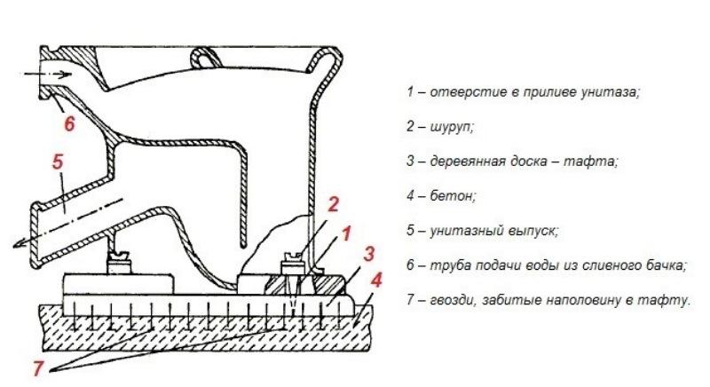 Как закрепить унитаз, чтобы не шатался к деревянному, бетонному, кафельному полу: методы крепежа