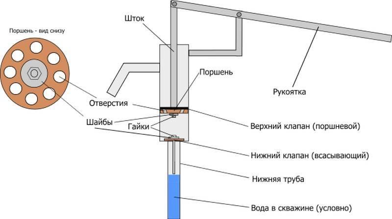 Насос для скважины - какой выбрать: погружной или поверхностный