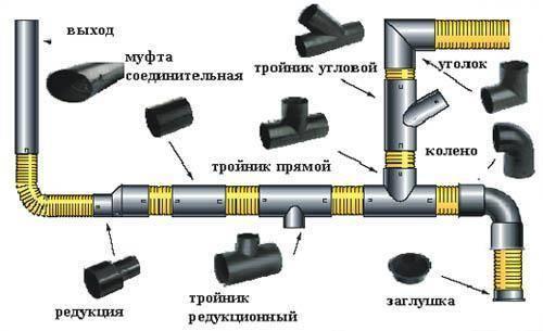 Размеры канализационных труб — длина, вес, диаметр