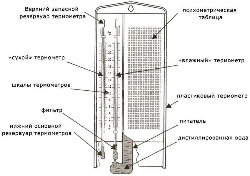 Механические гигрометры: особенности, принцип работы, рейтинг моделей