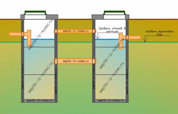 Септик из бетонных колец при высоком уровне грунтовых вод