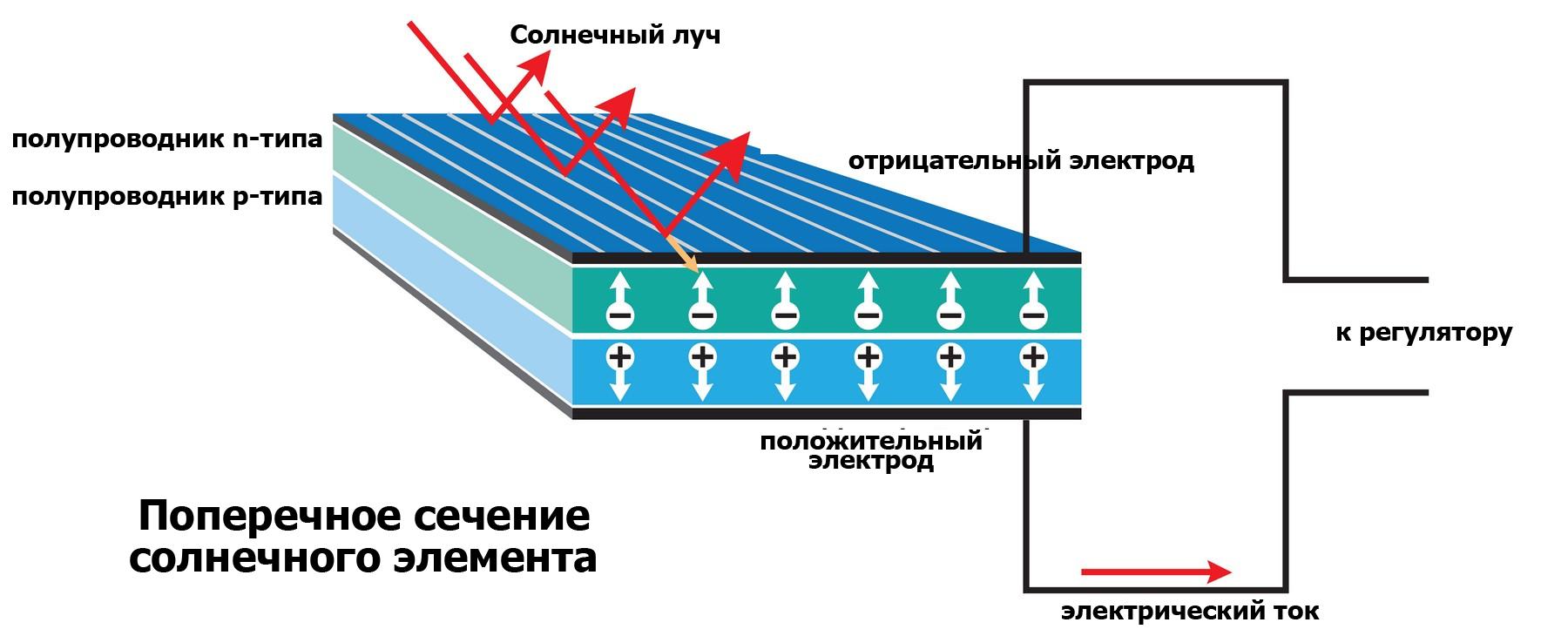 Солнечные батареи: все про альтернативный источник энергии — solar-energ.ru. солнечная батарея своими руками: как сделать в домашних условиях - 5 идей солнечная батарея своими руками: как сделать в домашних условиях - 5 идей