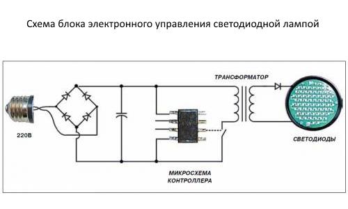 Как самостоятельно сделать светодиодный светильник: описание процесса изготовления устройства своими руками