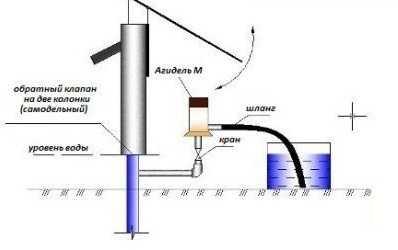 Электронасосы «агидель» — символ простоты и долговечности