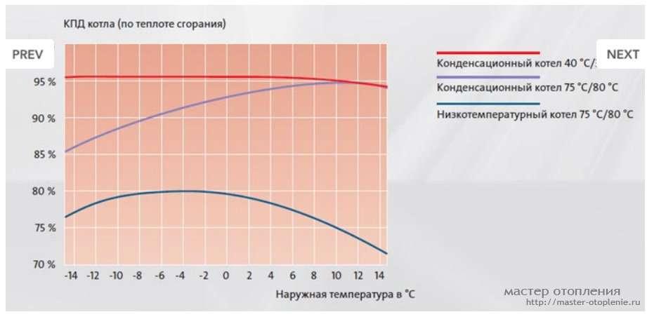 Повышаем эффективность (кпд) твердотопливного котла