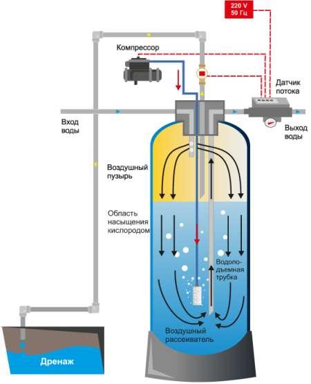 Очистка воды от железа - современные и традиционные методы обезжелезивания