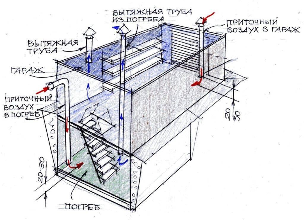 Вентиляция железного гаража