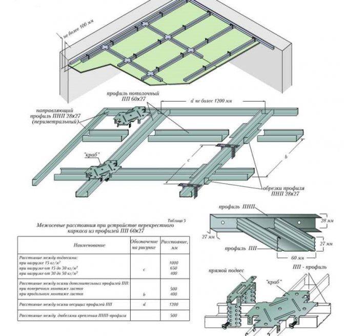 Подвесной потолок как сделать: инструкция по проведению работ + расчёт необходимых материалов