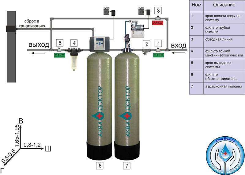 Современные способы и методы очистки воды