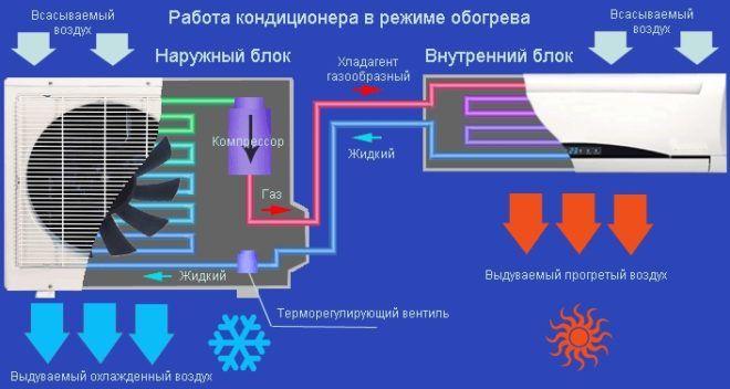 Устройство и принцип работы кондиционера (сплит-системы)