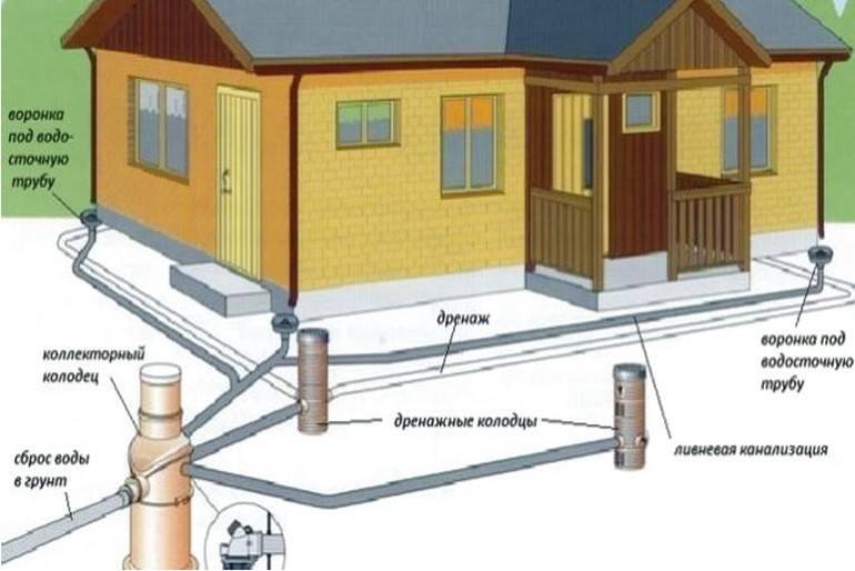 Дренаж вокруг фундамента дома своими руками: устройство дренажной системы, как правильно сделать со схемами+фото