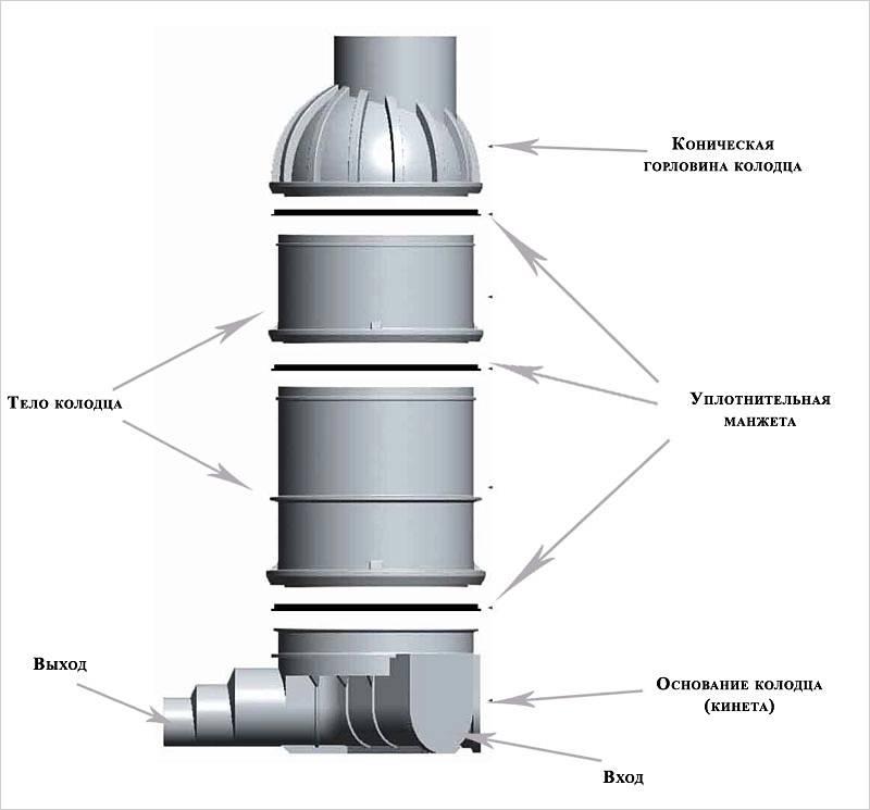 Устройство правильной канализации в частном доме (с фото и видео)