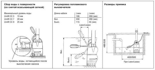 Дренажный насос для колодца: установка дренажного и погружного для откачки воды — схема подключения своими руками