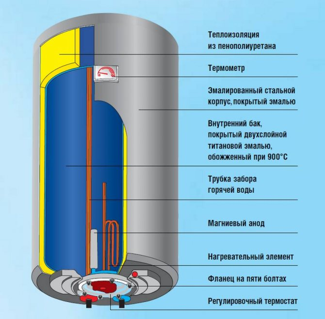 Подключение водонагревателя к водопроводу: схемы, инструкции, разводка
