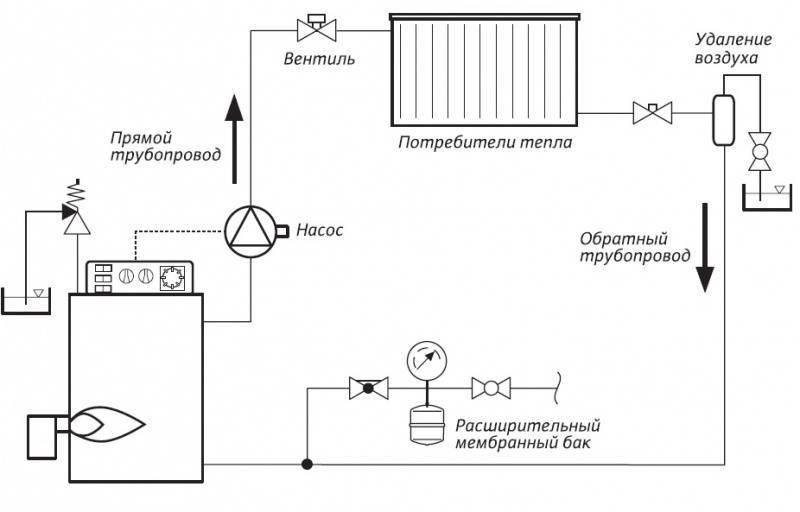 Схемы парового отопления для частного дома