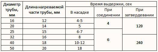 Таблица пайки полипропиленовых труб