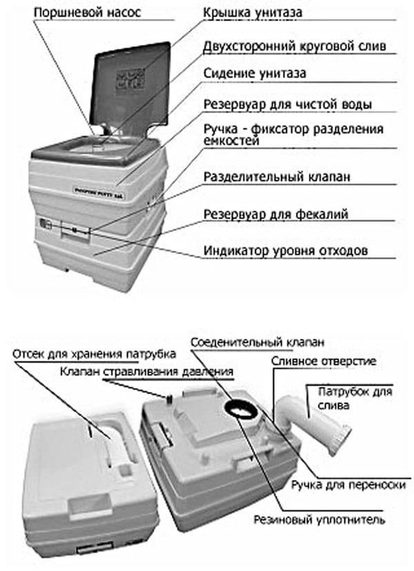 Как правильно пользоваться биотуалетом в домашних условиях