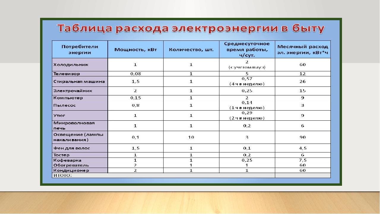 Расчет расхода электроэнергии от среднестатистического электрического котла