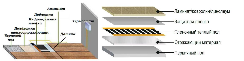 Инфракрасный теплый пол под плитку: правильный монаж