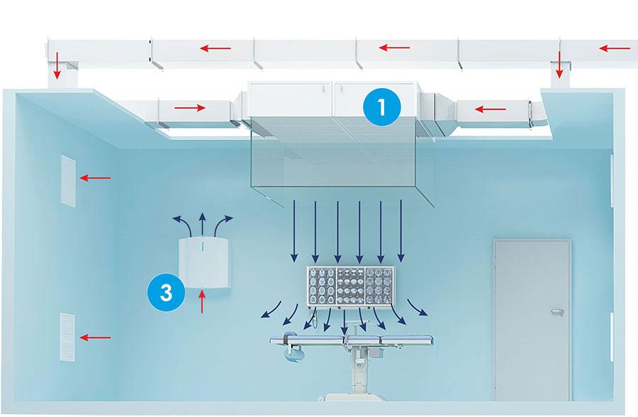 Проект вентиляции стоматологии: что нужно знать при проектировании