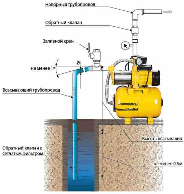 Обратный клапан для воды для насоса