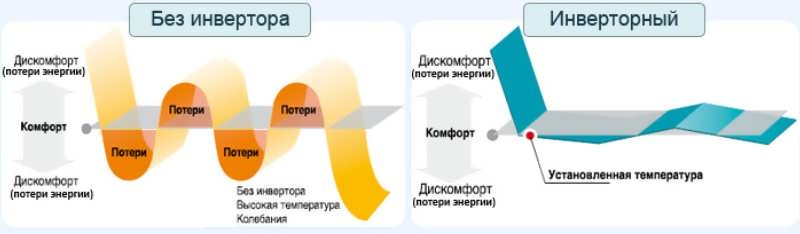 Инверторная или обычная сплит-система – что лучше? сравнительный обзор и советы по выбору