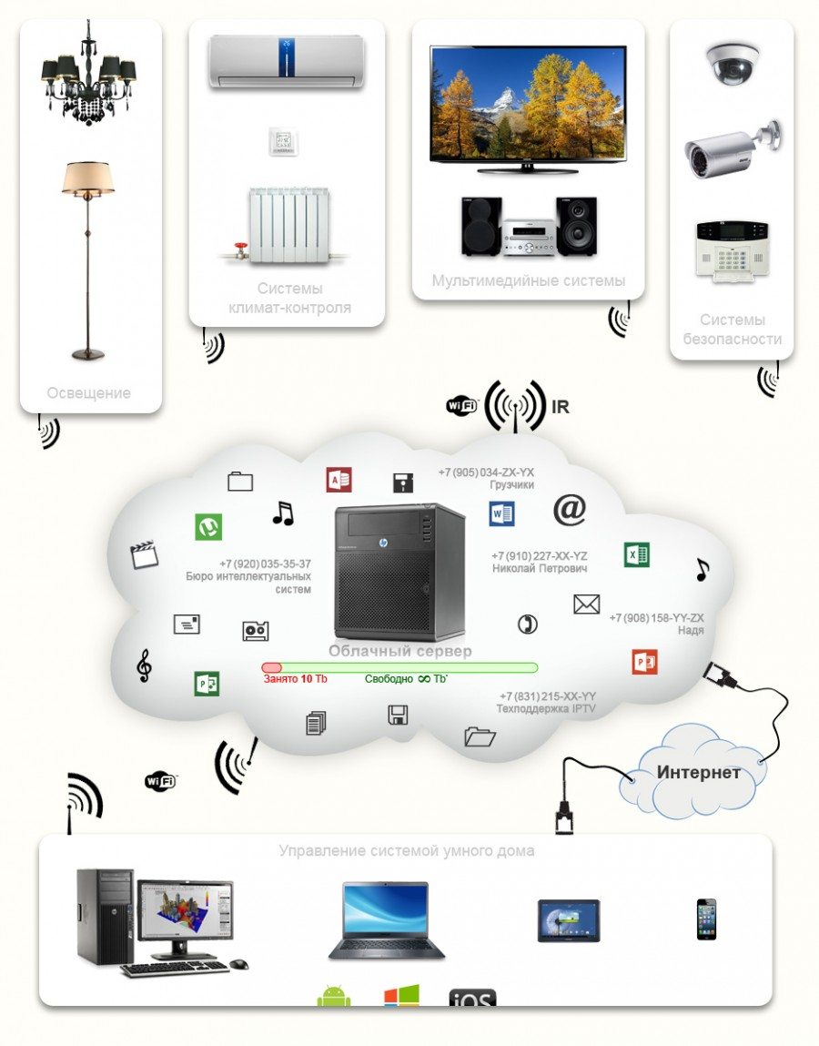 Создание комплексной системы умного дома
