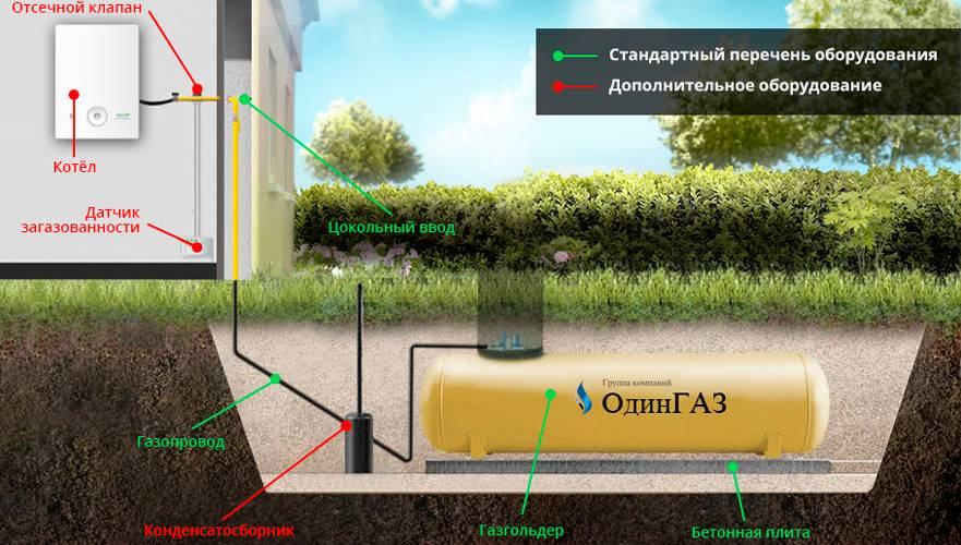 Выгодно ли отапливать дом сжиженным газом из газгольдера - считаем самостоятельно