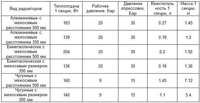 Технические характеристики чугунных радиаторов отопления + правила расчета мощности