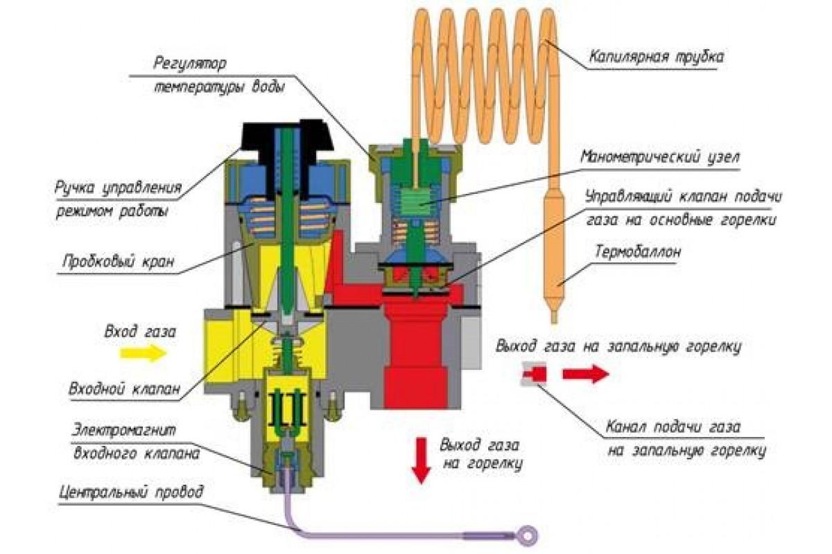 Автоматика безопасности котлов работающих на газе – все о газоснабжении