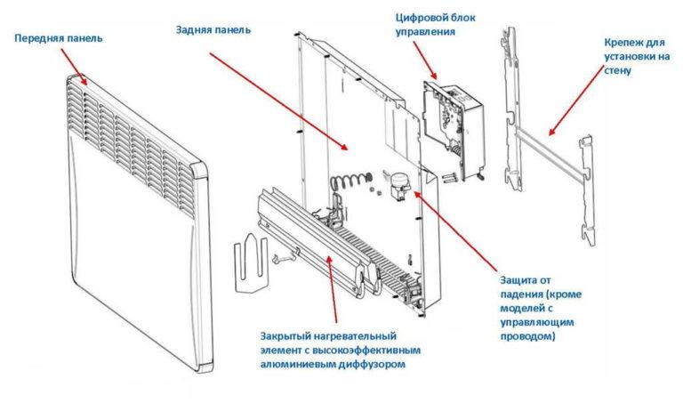 Установка электрического конвектора на стену нормы и правила