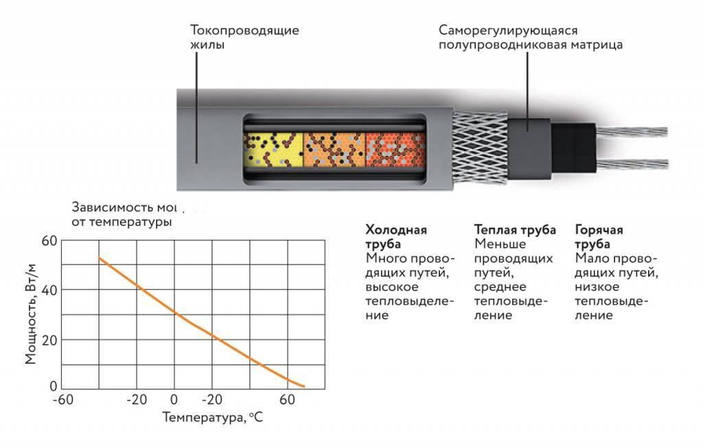 Саморегулирующийся нагревательный кабель: обзор видов и особенности использования