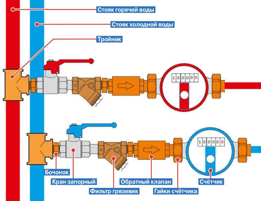 Можно ли самому установить счетчик на воду, законно ли это, нужен ли он, о приборе учета, инструкция по установке