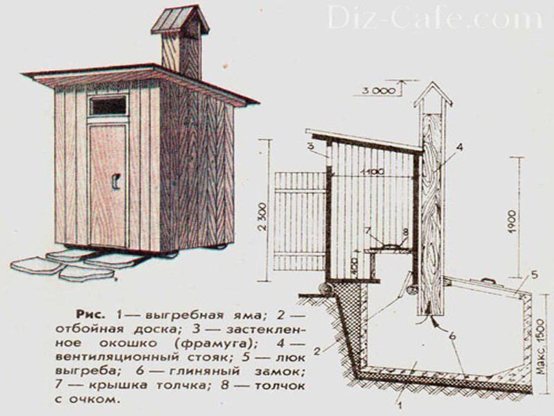 Проект дачного туалета с душем — выбор схемы строительство
