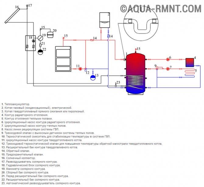 Теплоаккумулятор для котлов отопления своими руками
