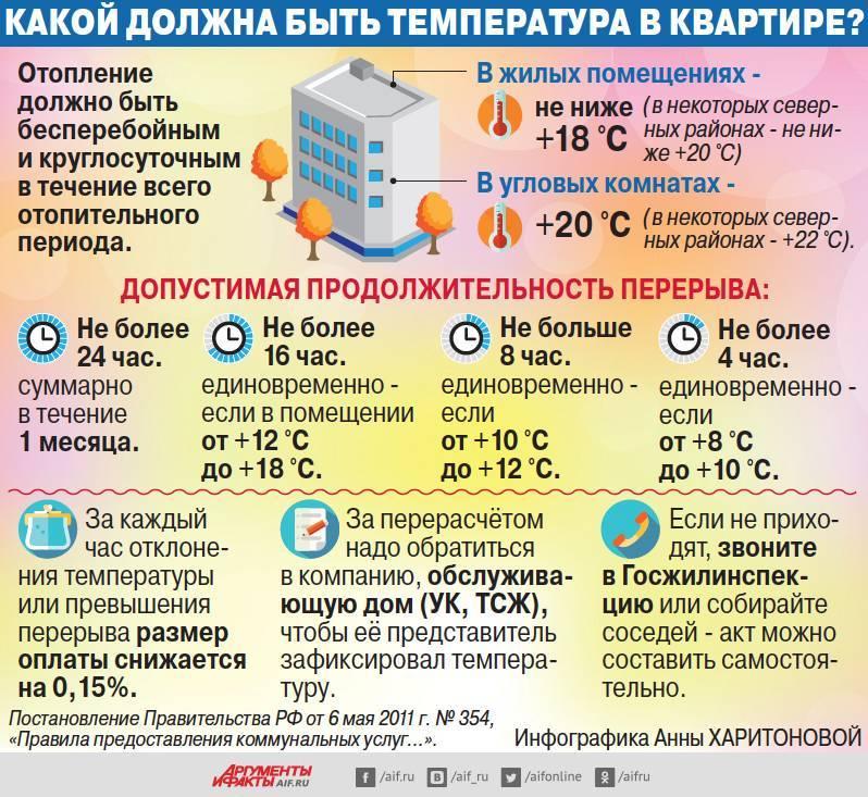 Температура в радиаторах отопления в квартире: нормы по госту зимой, как отрегулировать и увеличить тепло воды в батареях дома