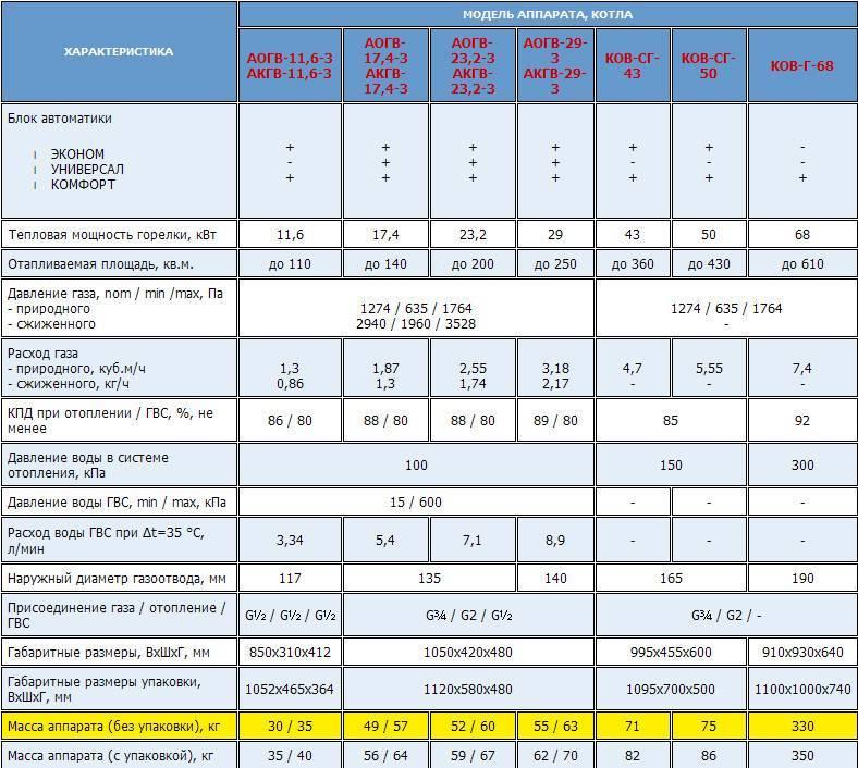 Срок службы газовых котлов отопления | всё об отоплении
