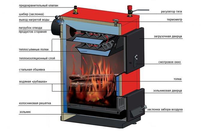 Выбор дровяной печи для отопления дома