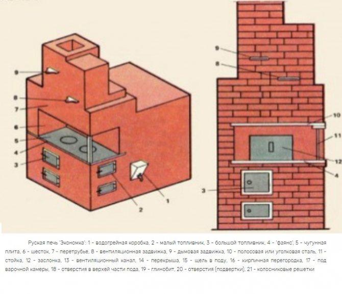 Строительство русской печи своими руками: теория и практика